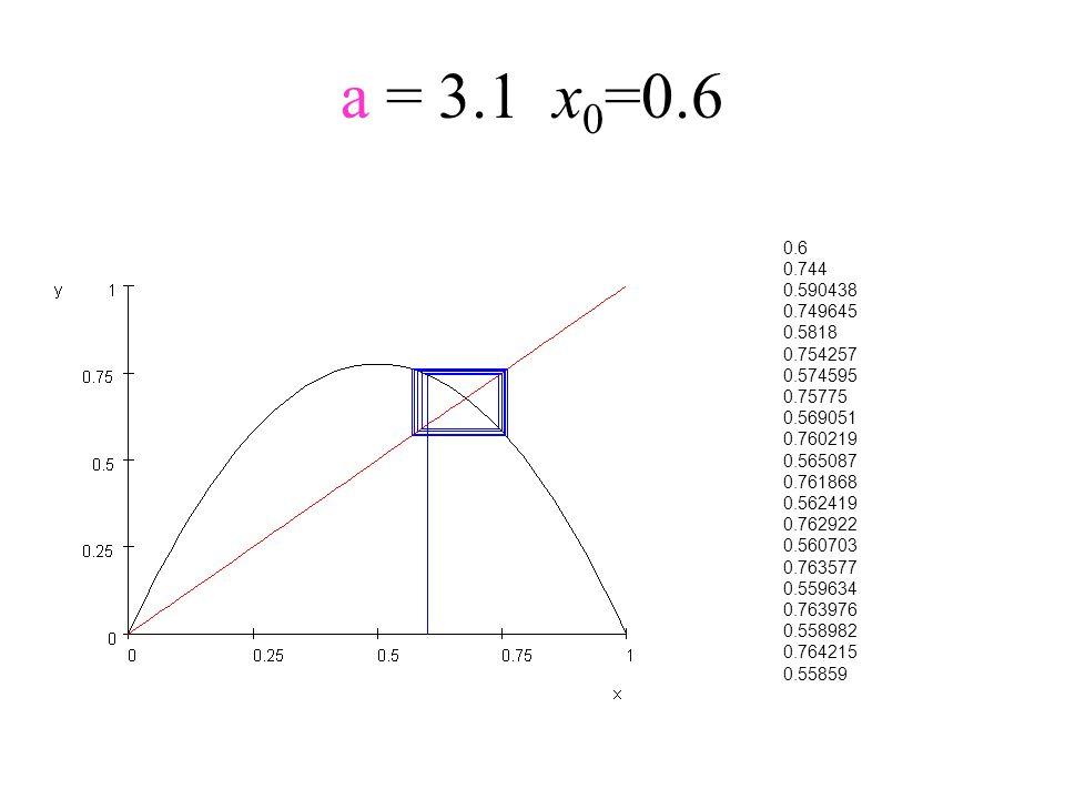 a = 3.1x 0 =0.6 0.6 0.744 0.590438 0.749645 0.5818 0.754257 0.574595 0.75775 0.569051 0.760219 0.565087 0.761868 0.562419 0.762922 0.560703 0.763577 0