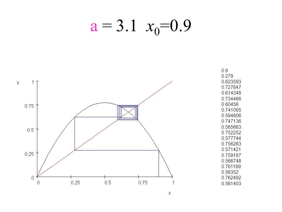 a = 3.1x 0 =0.9 0.9 0.279 0.623593 0.727647 0.614348 0.734466 0.60458 0.741095 0.594806 0.747136 0.585663 0.752252 0.577744 0.756263 0.571421 0.759187