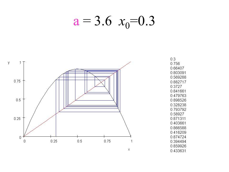 a = 3.6x 0 =0.3 0.3 0.756 0.66407 0.803091 0.569288 0.882717 0.3727 0.841661 0.479763 0.898526 0.328238 0.793792 0.58927 0.871311 0.403661 0.866588 0.
