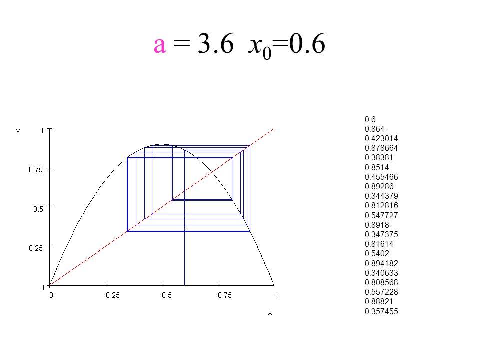 a = 3.6x 0 =0.6 0.6 0.864 0.423014 0.878664 0.38381 0.8514 0.455466 0.89286 0.344379 0.812816 0.547727 0.8918 0.347375 0.81614 0.5402 0.894182 0.34063
