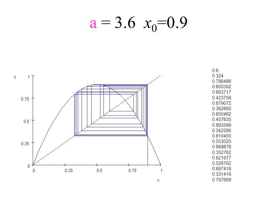 a = 3.6x 0 =0.9 0.9 0.324 0.788486 0.600392 0.863717 0.423756 0.879072 0.382695 0.850462 0.457835 0.893599 0.342286 0.810455 0.553025 0.889878 0.35278