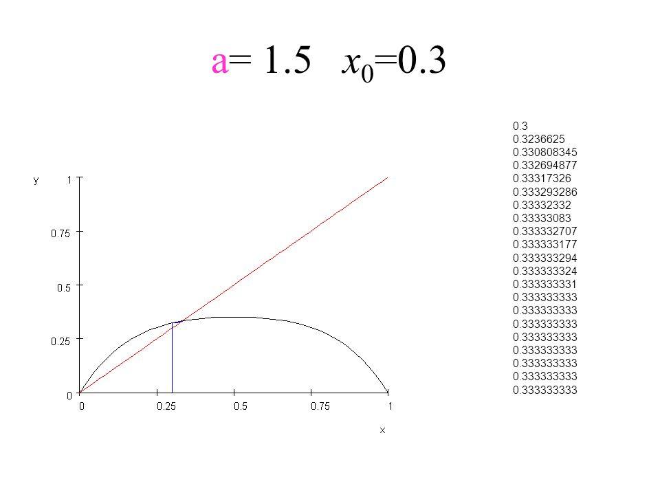 a= 1.5x 0 =0.3 0.3 0.3236625 0.330808345 0.332694877 0.33317326 0.333293286 0.33332332 0.33333083 0.333332707 0.333333177 0.333333294 0.333333324 0.33