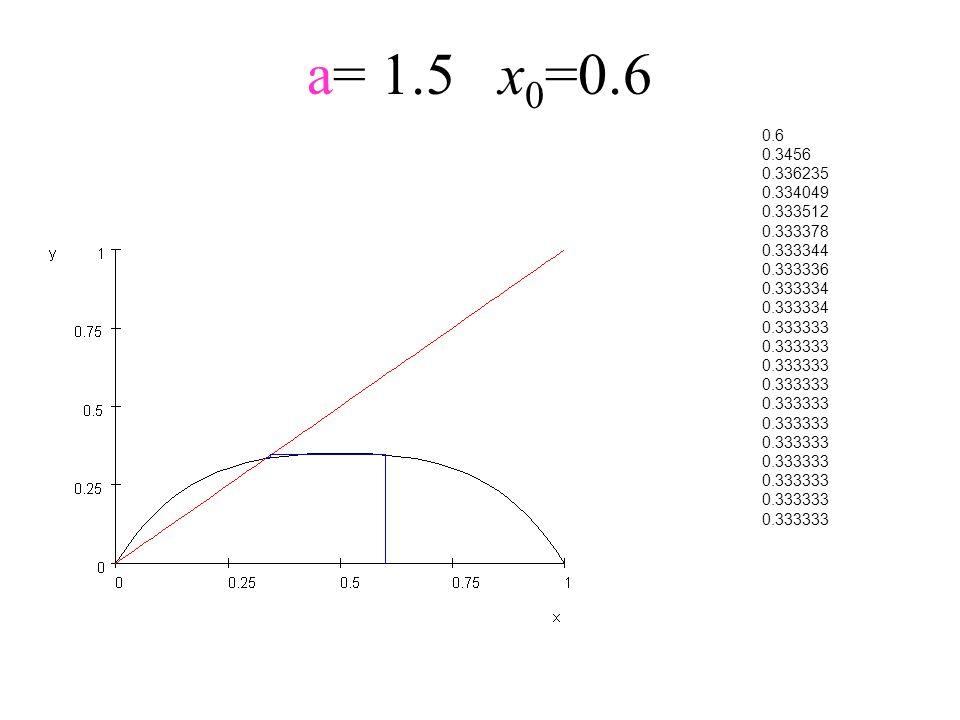 a= 1.5x 0 =0.6 0.6 0.3456 0.336235 0.334049 0.333512 0.333378 0.333344 0.333336 0.333334 0.333333