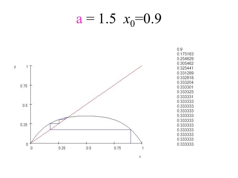 a = 1.5x 0 =0.9 0.9 0.175163 0.254629 0.305462 0.325441 0.331289 0.332818 0.333204 0.333301 0.333325 0.333331 0.333333