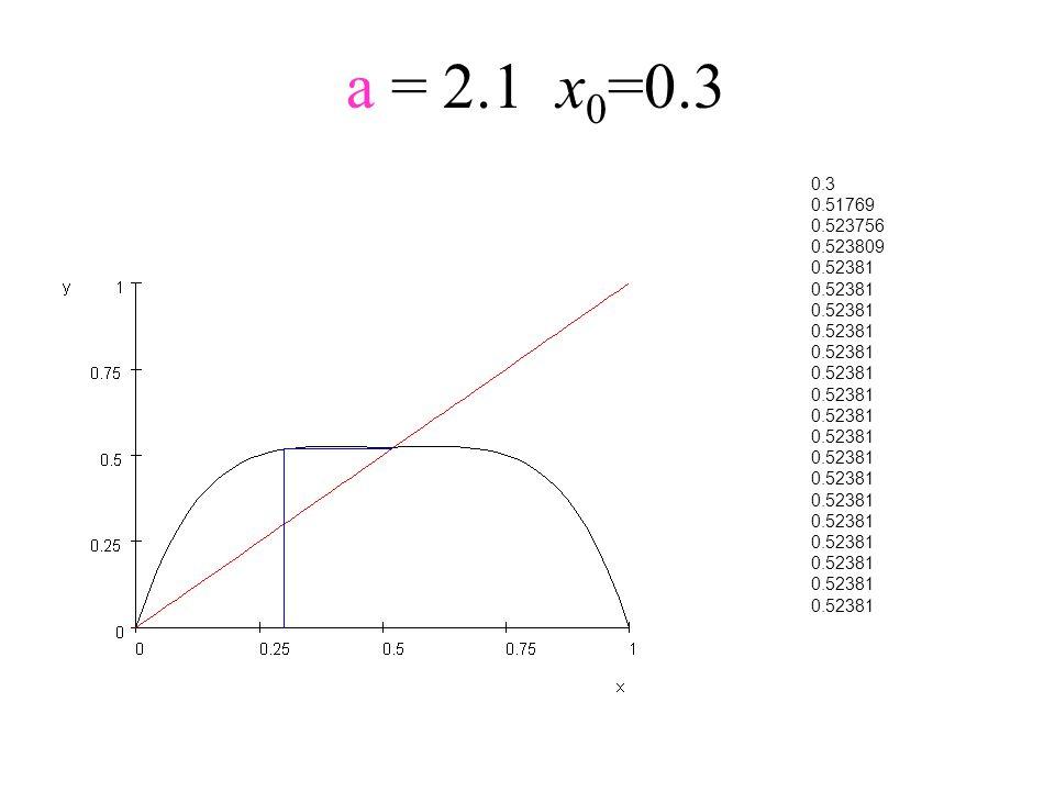 a = 2.1x 0 =0.3 0.3 0.51769 0.523756 0.523809 0.52381