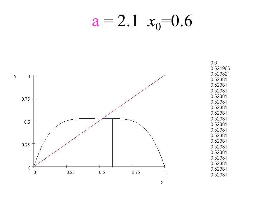 a = 2.1x 0 =0.6 0.6 0.524966 0.523821 0.52381