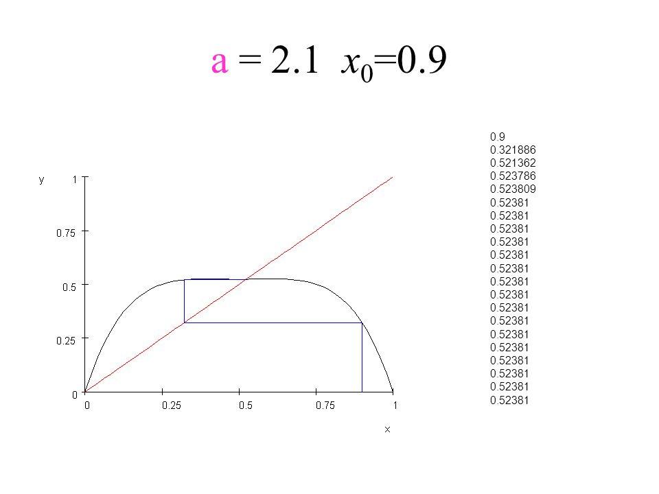 a = 2.1x 0 =0.9 0.9 0.321886 0.521362 0.523786 0.523809 0.52381