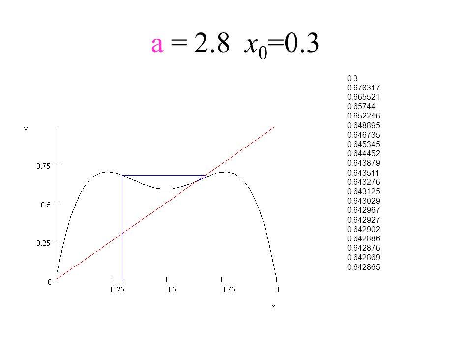 a = 2.8x 0 =0.3 0.3 0.678317 0.665521 0.65744 0.652246 0.648895 0.646735 0.645345 0.644452 0.643879 0.643511 0.643276 0.643125 0.643029 0.642967 0.642