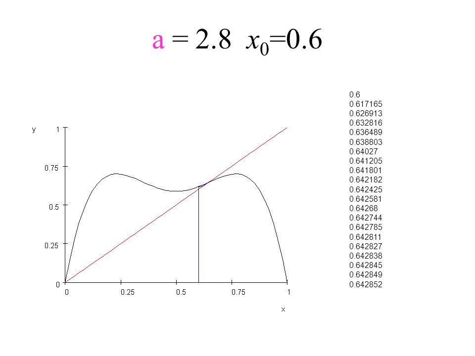 a = 2.8x 0 =0.6 0.6 0.617165 0.626913 0.632816 0.636489 0.638803 0.64027 0.641205 0.641801 0.642182 0.642425 0.642581 0.64268 0.642744 0.642785 0.6428