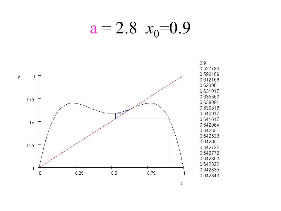 a = 2.8x 0 =0.9 0.9 0.527789 0.590409 0.612166 0.62398 0.631017 0.635363 0.638091 0.639818 0.640917 0.641617 0.642064 0.64235 0.642533 0.64265 0.64272
