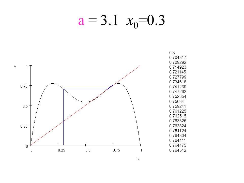 a = 3.1x 0 =0.3 0.3 0.704317 0.709292 0.714923 0.721145 0.727799 0.734618 0.741239 0.747262 0.752354 0.75634 0.759241 0.761225 0.762515 0.763326 0.763