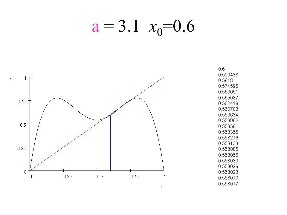 a = 3.1x 0 =0.6 0.6 0.590438 0.5818 0.574595 0.569051 0.565087 0.562419 0.560703 0.559634 0.558982 0.55859 0.558355 0.558216 0.558133 0.558085 0.55805