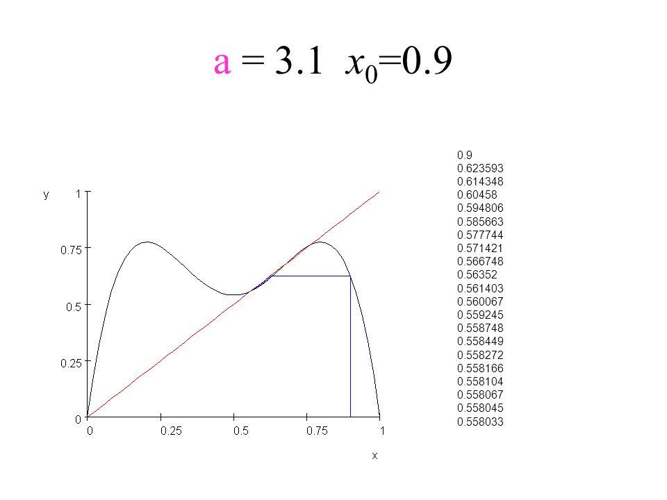 a = 3.1x 0 =0.9 0.9 0.623593 0.614348 0.60458 0.594806 0.585663 0.577744 0.571421 0.566748 0.56352 0.561403 0.560067 0.559245 0.558748 0.558449 0.5582