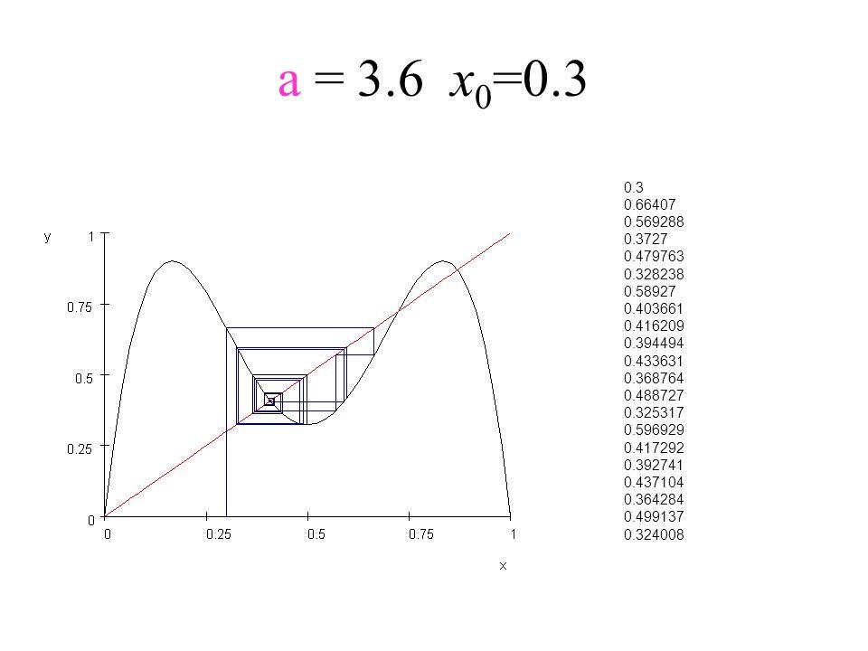 a = 3.6x 0 =0.3 0.3 0.66407 0.569288 0.3727 0.479763 0.328238 0.58927 0.403661 0.416209 0.394494 0.433631 0.368764 0.488727 0.325317 0.596929 0.417292