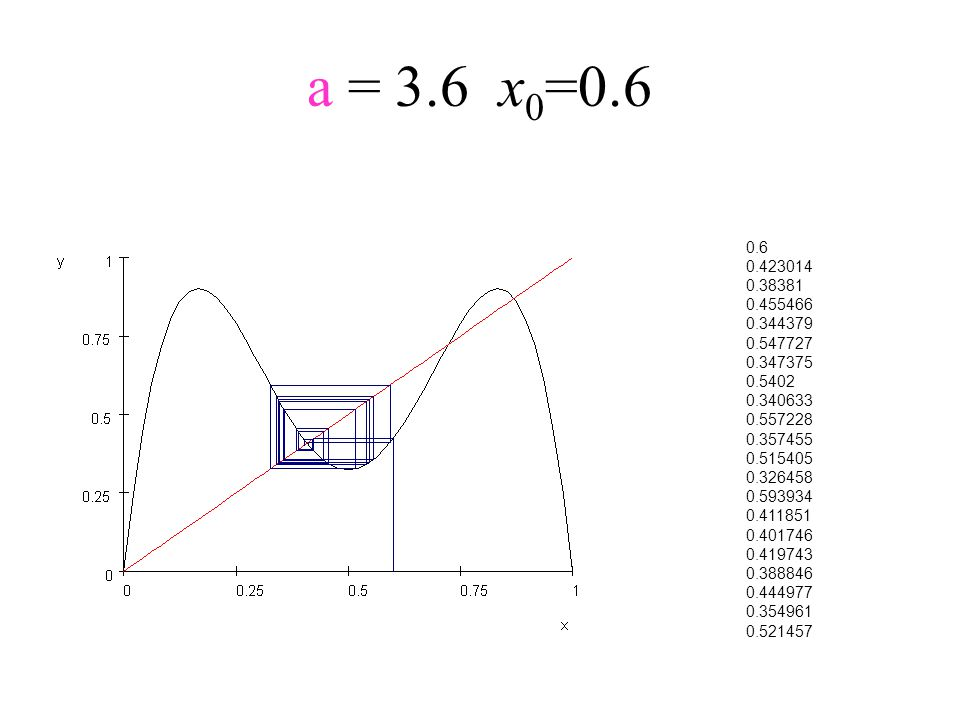 a = 3.6x 0 =0.6 0.6 0.423014 0.38381 0.455466 0.344379 0.547727 0.347375 0.5402 0.340633 0.557228 0.357455 0.515405 0.326458 0.593934 0.411851 0.40174