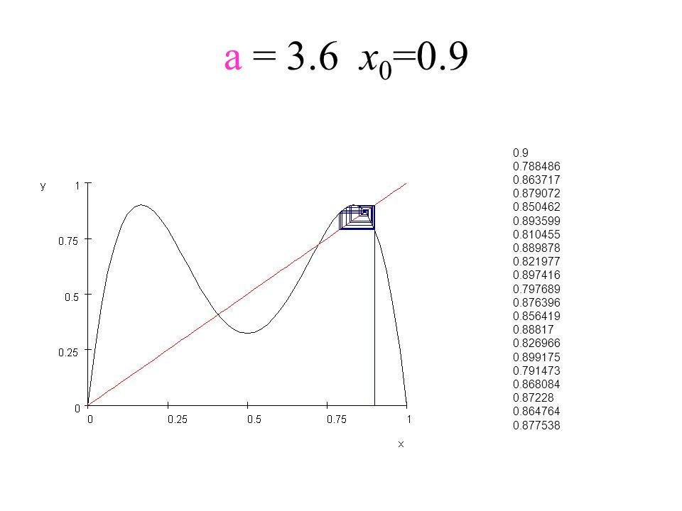 a = 3.6x 0 =0.9 0.9 0.788486 0.863717 0.879072 0.850462 0.893599 0.810455 0.889878 0.821977 0.897416 0.797689 0.876396 0.856419 0.88817 0.826966 0.899