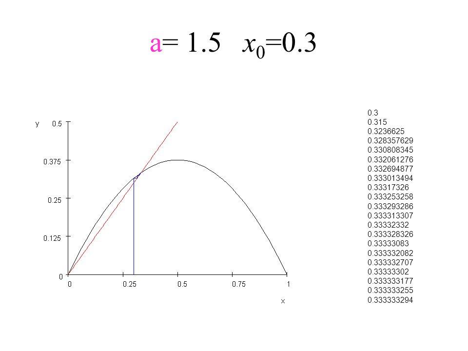 a= 1.5x 0 =0.3 0.3 0.315 0.3236625 0.328357629 0.330808345 0.332061276 0.332694877 0.333013494 0.33317326 0.333253258 0.333293286 0.333313307 0.333323