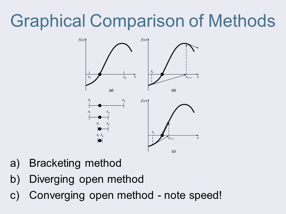 Graphical Comparison of Methods a)Bracketing method b)Diverging open method c)Converging open method - note speed!