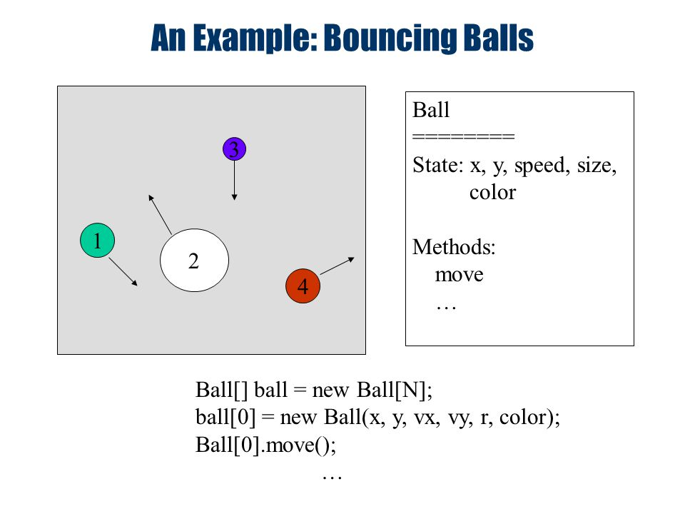 An Example: Bouncing Balls 1 4 3 2 Ball ======== State: x, y, speed, size, color Methods: move … Ball[] ball = new Ball[N]; ball[0] = new Ball(x, y, v