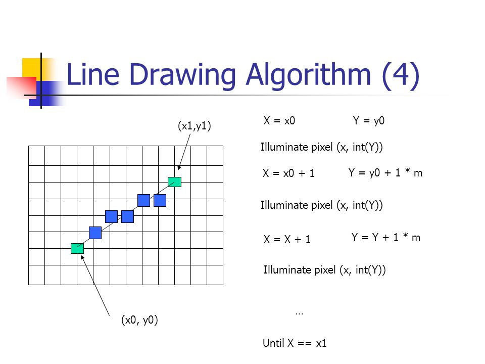 Line Drawing Algorithm (4) (x0, y0) X = x0 + 1 Y = y0 + 1 * m Illuminate pixel (x, int(Y)) X = X + 1 Y = Y + 1 * m Illuminate pixel (x, int(Y)) … Until X == x1 (x1,y1) X = x0 Y = y0 Illuminate pixel (x, int(Y))