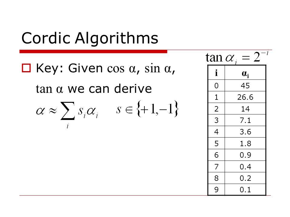  Key: Given cos α, sin α, tan α we can derive Cordic Algorithms iαiαi 045 126.6 214 37.1 43.6 51.8 60.9 70.4 80.2 90.1
