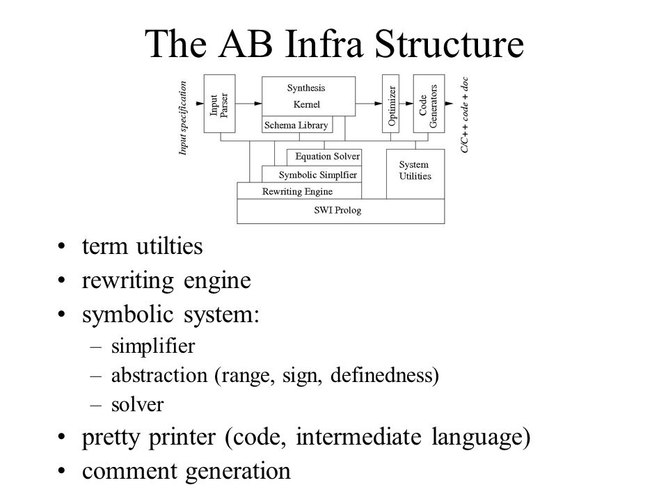 The AB Infra Structure term utilties rewriting engine symbolic system: –simplifier –abstraction (range, sign, definedness) –solver pretty printer (code, intermediate language) comment generation