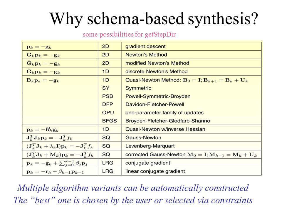 "Why schema-based synthesis? Multiple algorithm variants can be automatically constructed The ""best"" one is chosen by the user or selected via constrai"