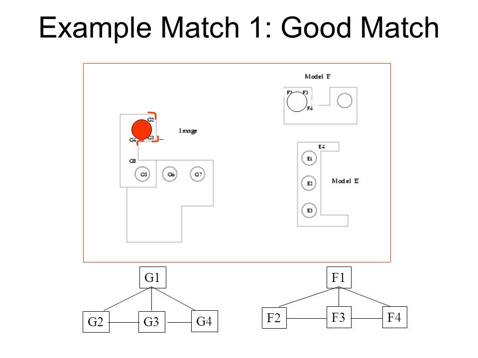 Example Match 1: Good Match G1 G2G3 G4 F1 F2 F3F4