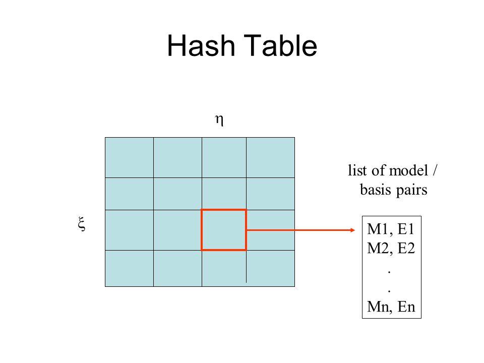 Hash Table   M1, E1 M2, E2. Mn, En list of model / basis pairs