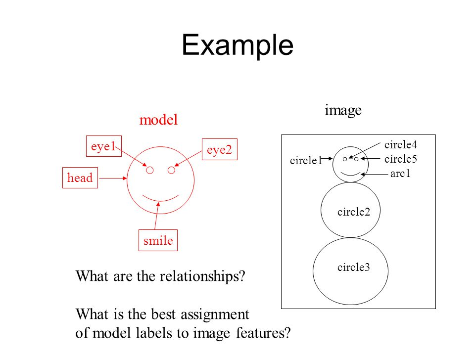 Example model image circle1 circle2 circle3 circle4 circle5 arc1 head eye1 eye2 smile What are the relationships.