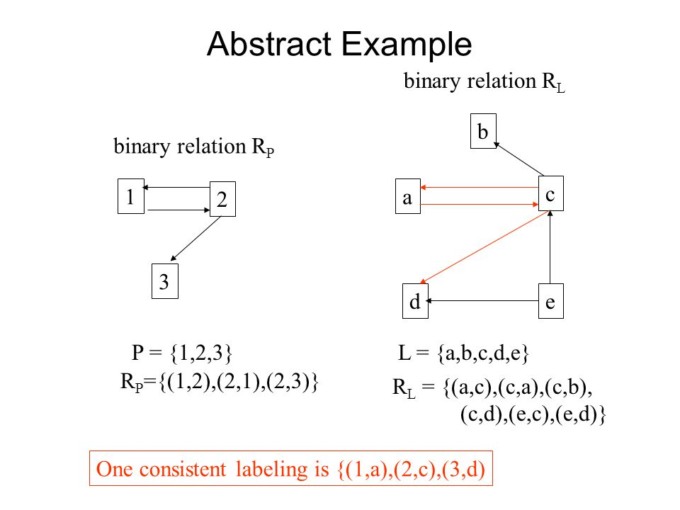 Abstract Example 1 2 3 b a c de P = {1,2,3}L = {a,b,c,d,e} binary relation R P binary relation R L R P ={(1,2),(2,1),(2,3)} R L = {(a,c),(c,a),(c,b), (c,d),(e,c),(e,d)} One consistent labeling is {(1,a),(2,c),(3,d)