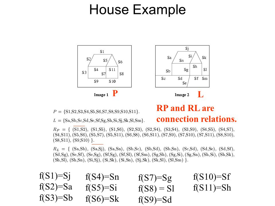 House Example f(S1)=Sj f(S2)=Sa f(S3)=Sb f(S4)=Sn f(S5)=Si f(S6)=Sk f(S7)=Sg f(S8) = Sl f(S9)=Sd f(S10)=Sf f(S11)=Sh P L RP and RL are connection relations.