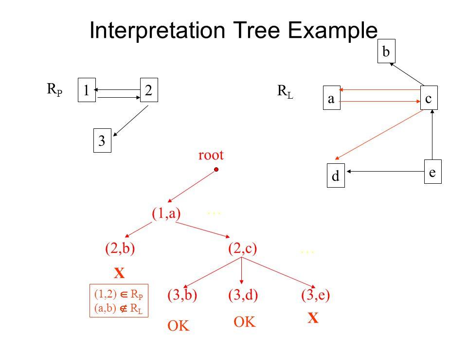 Interpretation Tree Example 12 3 b ac d e (1,a) (2,b) (2,c) (3,b) (3,d) (3,e) (1,2)  R P (a,b)  R L X OK X … root … RPRP RLRL