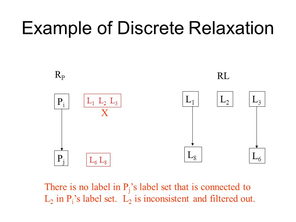 Example of Discrete Relaxation PiPi PjPj RPRP RL L1L1 L8L8 L2L2 L3L3 L6L6 L 1 L 2 L 3 L 6 L 8 X There is no label in P j 's label set that is connected to L 2 in P i 's label set.