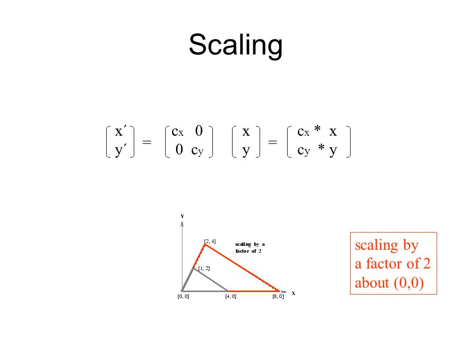 Scaling x´ c x 0 x c x * x y´ 0 c y y c y * y == scaling by a factor of 2 about (0,0)
