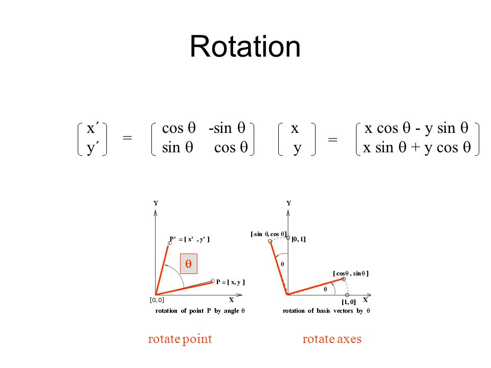 Rotation x´ cos  -sin  x x cos  - y sin  y´ sin  cos  y x sin  + y cos  = =  rotate point rotate axes