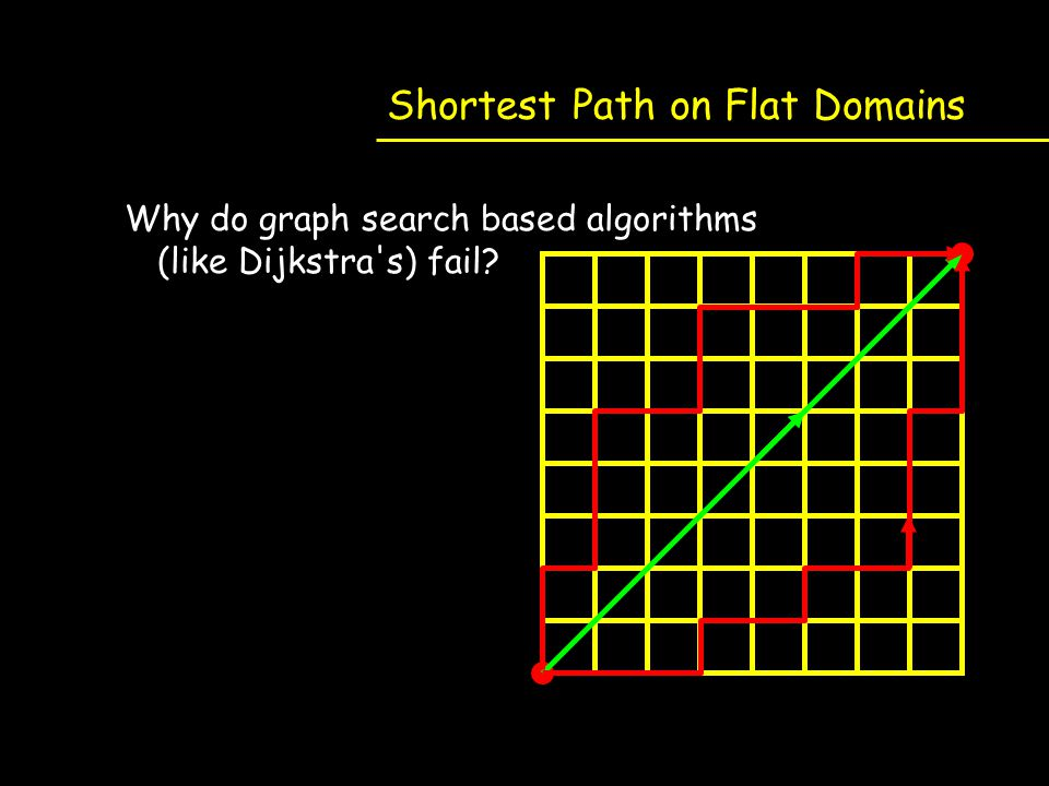 Shortest Path on Flat Domains Why do graph search based algorithms (like Dijkstra's) fail?