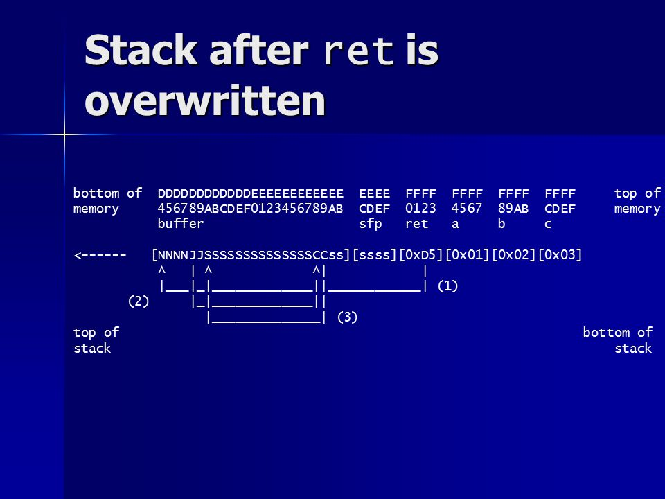 Stack after ret is overwritten bottom of DDDDDDDDDDDDEEEEEEEEEEEE EEEE FFFF FFFF FFFF FFFF top of memory ABCDEF AB CDEF AB CDEF memory buffer sfp ret a b c < [NNNNJJSSSSSSSSSSSSSSCCss][ssss][0xD5][0x01][0x02][0x03] ^ | ^ ^| | |___|_|_____________||____________| (1) (2) |_|_____________|| |______________| (3) top of bottom of stack
