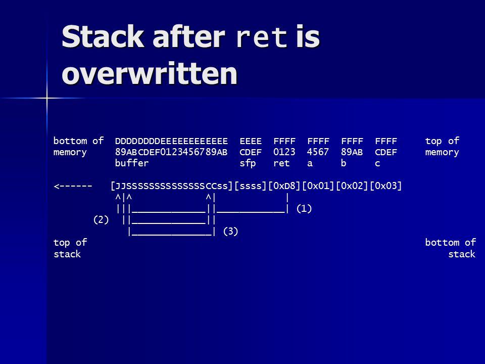 Stack after ret is overwritten bottom of DDDDDDDDDDDDEEEEEEEEEEEE EEEE FFFF FFFF FFFF FFFF top of memory 456789ABCDEF0123456789AB CDEF 0123 4567 89AB CDEF memory buffer sfp ret a b c <------ [NNNNJJSSSSSSSSSSSSSSCCss][ssss][0xD5][0x01][0x02][0x03] ^   ^ ^     ___ _ _____________  ____________  (1) (2)  _ _____________    ______________  (3) top of bottom of stack
