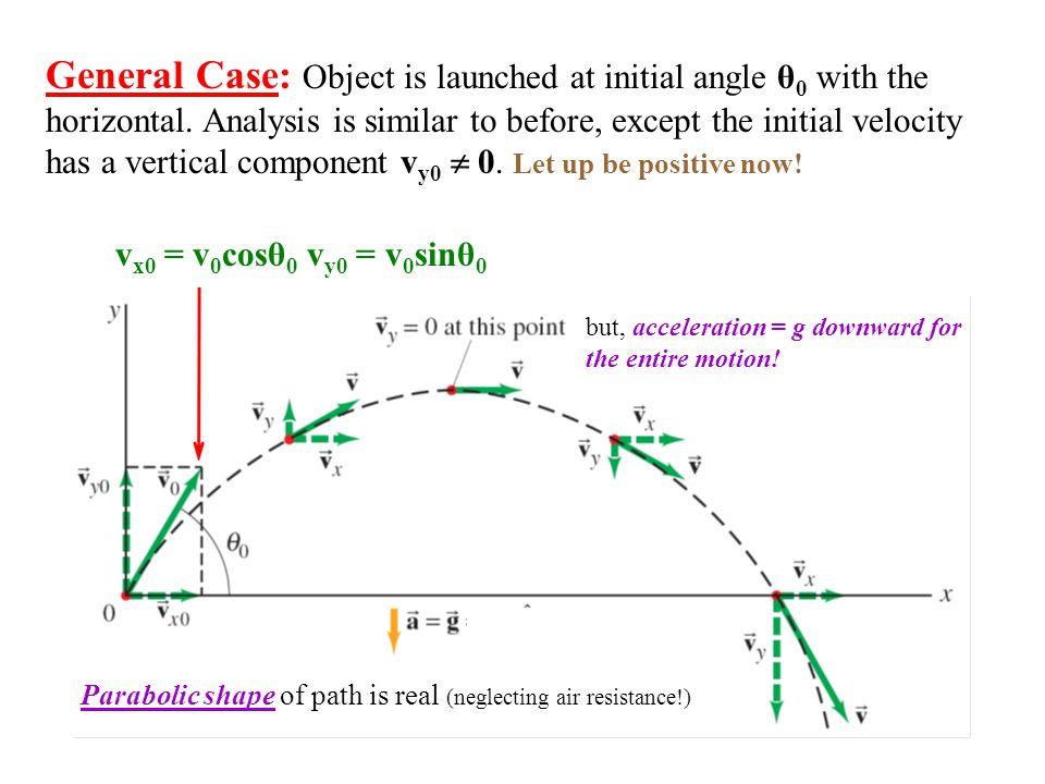 General Case: Take y positive upward & origin at the point where it is shot: x 0 = y 0 = 0 v x0 = v 0 cosθ 0, v y0 = v 0 sinθ 0 Horizontal motion: NO ACCELERATION IN THE x DIRECTION.