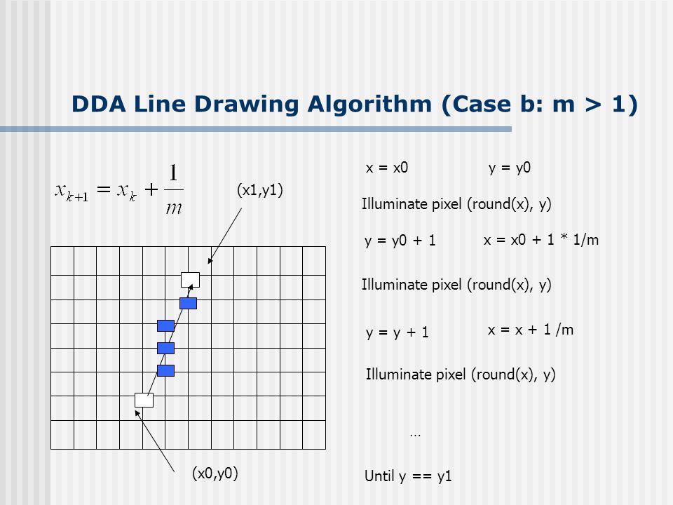DDA Line Drawing Algorithm (Case b: m > 1) y = y0 + 1 x = x0 + 1 * 1/m Illuminate pixel (round(x), y) y = y + 1 x = x + 1 /m Illuminate pixel (round(x), y) … Until y == y1 x = x0 y = y0 Illuminate pixel (round(x), y) (x1,y1) (x0,y0)