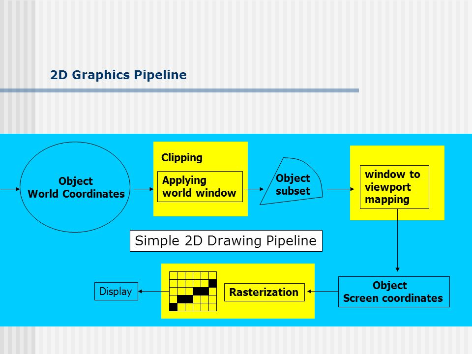2D Graphics Pipeline Object World Coordinates Object subset window to viewport mapping Object Screen coordinates RasterizationDisplay Applying world window Clipping Simple 2D Drawing Pipeline