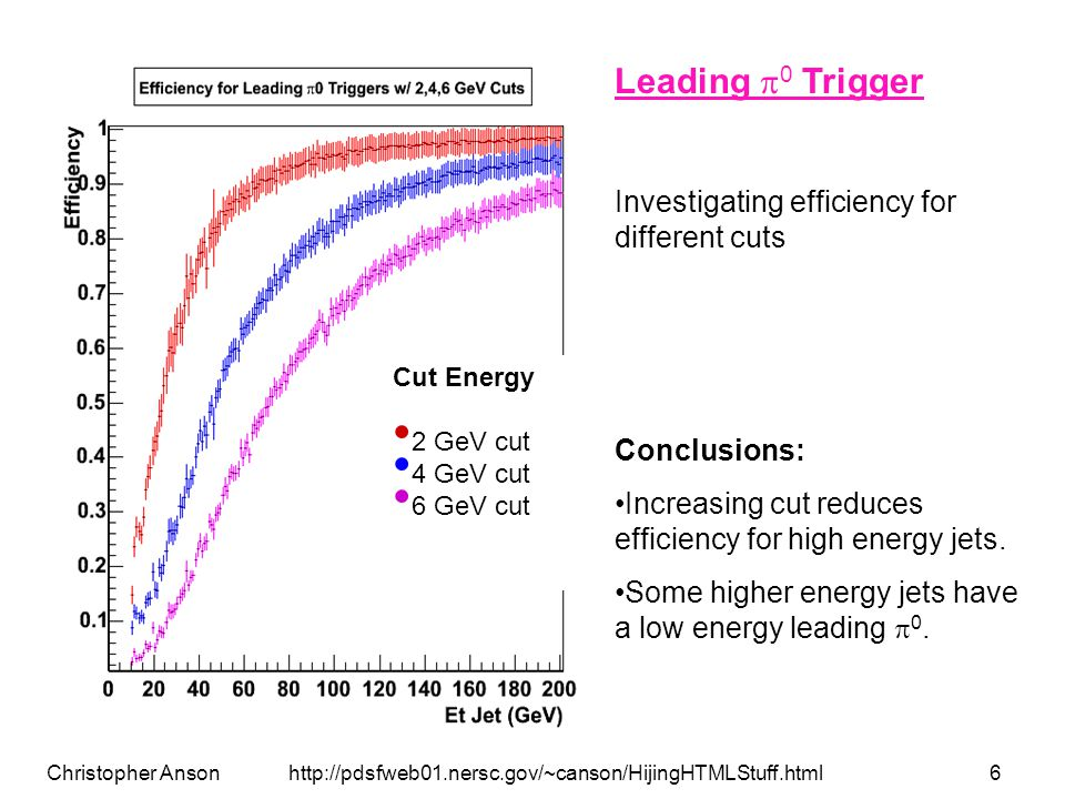 Christopher Anson http://pdsfweb01.nersc.gov/~canson/HijingHTMLStuff.html7 Cone is around Pythia jet axis 100% e +,e -,  energy 25% hadron energy Conclusions: Reduced efficiency for smaller cones Sometimes jet energy is not centralized near Pythia defined jet axis Cone Radius R = 0.05 R = 0.10 R = 0.20 R = 0.30 R = 0.40 Cone Trigger with Different Cone Radii