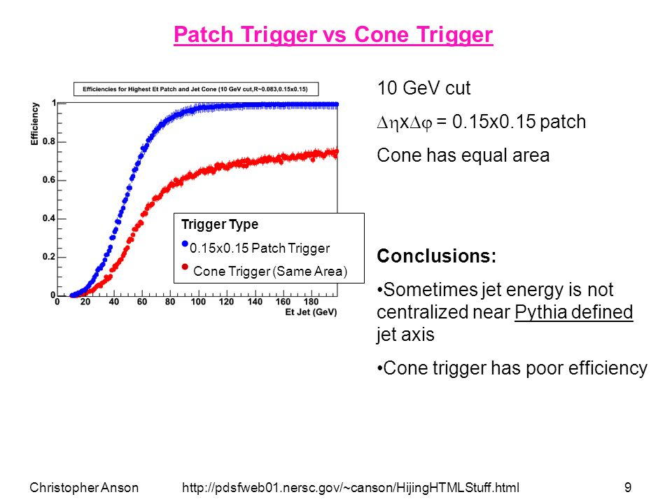 Christopher Anson http://pdsfweb01.nersc.gov/~canson/HijingHTMLStuff.html10 Patch Size Dependance Energy is summed in dηxdφ patches Cuts produce 50% efficiency at fixed 72 GeV to investigate behavior of trigger Conclusion: Patch trigger efficiency is independent of patch size