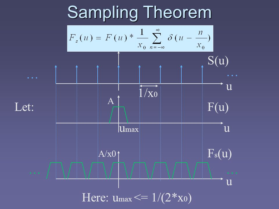 Sampling Theorem u … … 1/x 0 S(u) F(u)Let: u max F s (u) …… Here: u max <= 1/(2*x 0 ) u u A A/x0