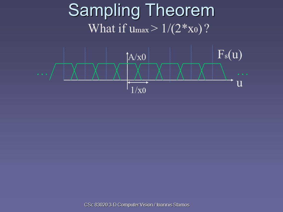 CSc 83020 3-D Computer Vision / Ioannis Stamos Sampling Theorem F s (u) …… u What if u max > 1/(2*x 0 ) .