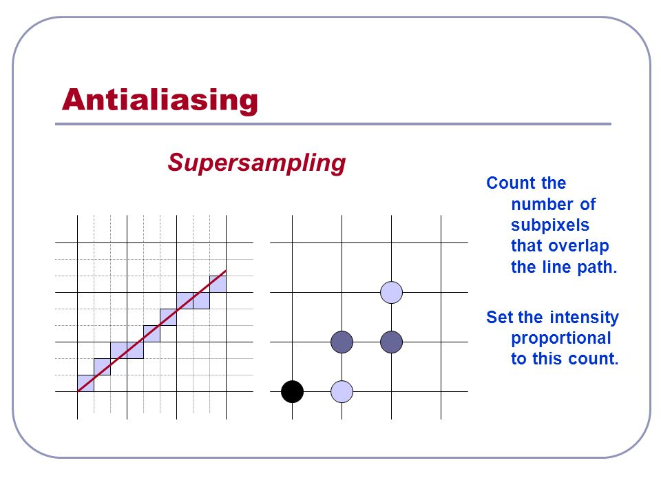 Antialiasing Supersampling Count the number of subpixels that overlap the line path.
