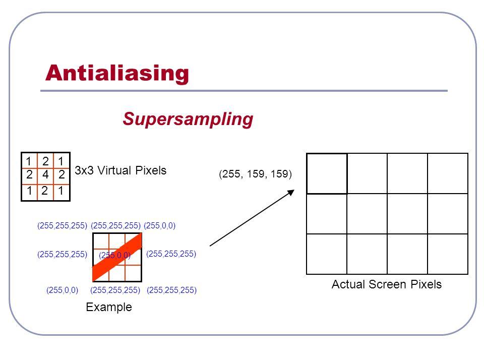 Antialiasing Supersampling Actual Screen Pixels 3x3 Virtual Pixels (255, 159, 159) Example 11 112 2 224 (255,255,255)(255,0,0)(255,255,255) (255,0,0)(255,255,255) (255,0,0)