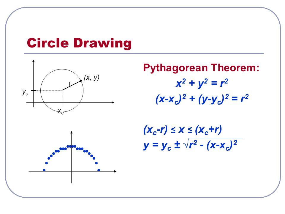 Circle Drawing Pythagorean Theorem: x 2 + y 2 = r 2 (x-x c ) 2 + (y-y c ) 2 = r 2 (x c -r) ≤ x ≤ (x c +r) y = y c ± √r 2 - (x-x c ) 2 xcxc ycyc r (x, y)
