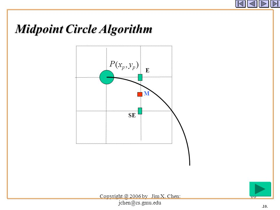 Example: J1_3_CircleLine We often draw line segments instead of real curves void circle(double cx, double cy, double r) { double xn, yn, theta = 0, delta = 0.1; // the delta angle for a line segment double x0 = r*Math.cos(theta)+cx; double y0 = r*Math.sin(theta)+cy; while (theta<2*Math.PI) { theta = theta + delta; xn = r*Math.cos(theta)+cx; yn = r*Math.sin(theta)+cy; bresenhamLine((int)x0, (int)y0, (int)xn, (int)yn); x0 = xn; y0 = yn; }
